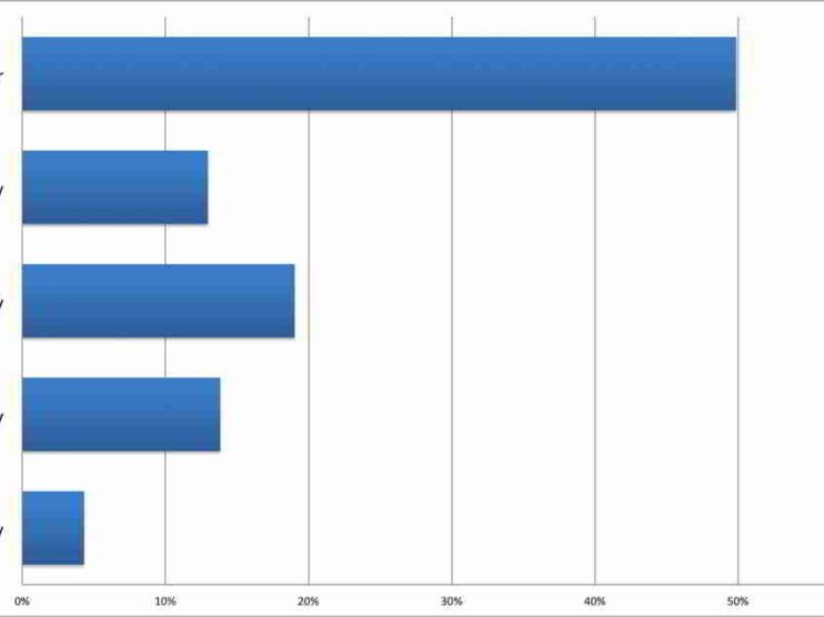 Estadística aplicada a la definición de Indicadores de Gestión