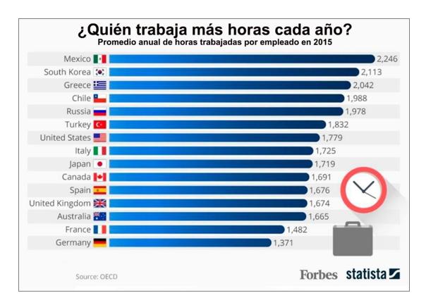 Horas Trabajadas por Empleado en México