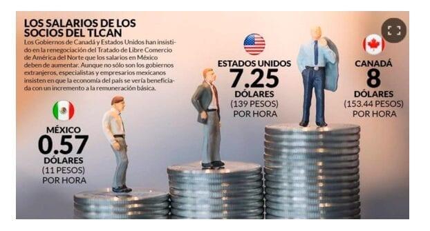 Promedio Salarial Países TLCAN