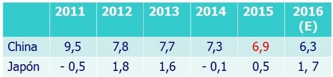 Crecimiento Económico - China -Japón