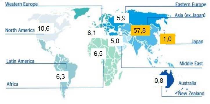 Crecimiento Económico por Regiones