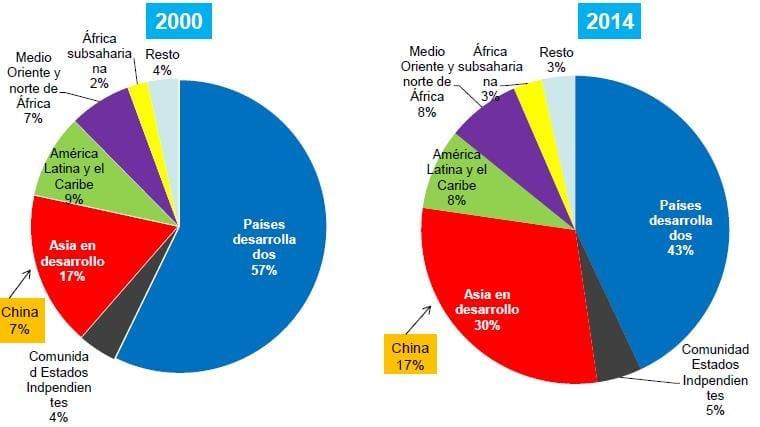 Distribución Crecimiento Económico Mundial