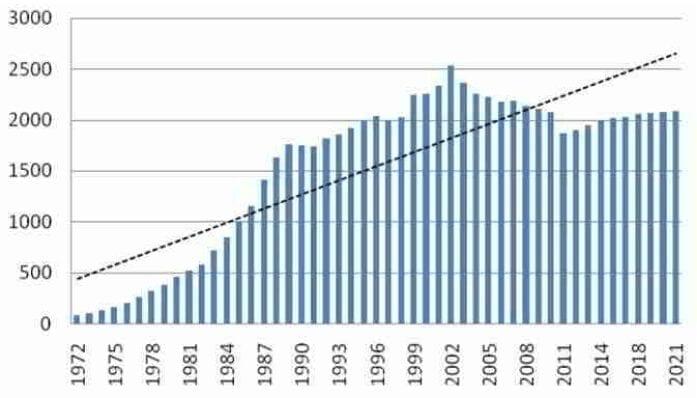 Integración Asia - Pacífico - PIB Regional