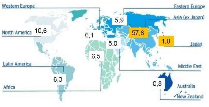 Tigres Asiáticos - Crecimiento mundial por regiones