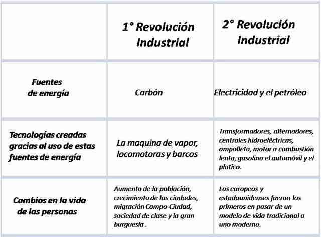 Primera y Segunda Revolución Industrial