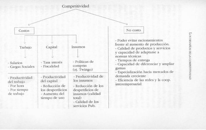 Competitividad - Costos