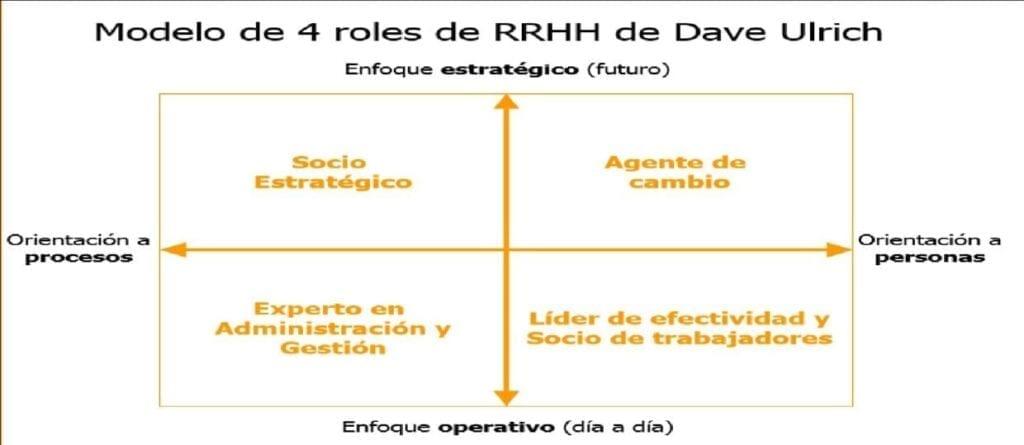 Roles RR.HH - Dave Ulrich