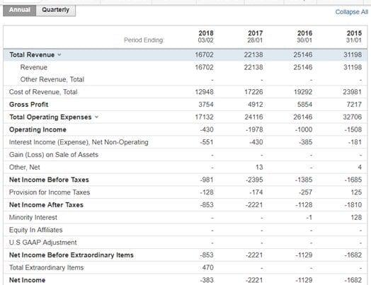 Sears Financial Data