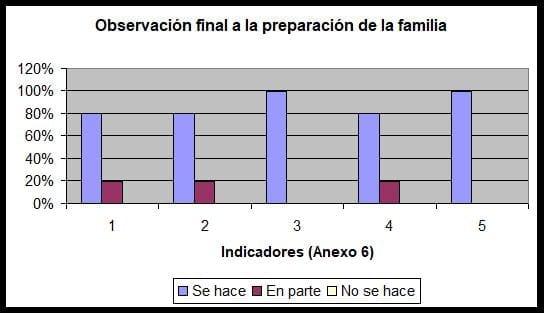 Observación Preparación a las Familias