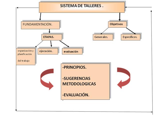 Representación Sistema de Talleres