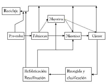 Ciclo de recuperación de residuos