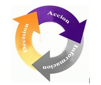 Círculo de soluciones de Inteligencia en los Negocios