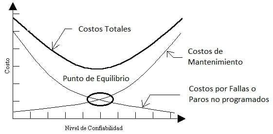 Gráfica de Costos de Mantenimiento