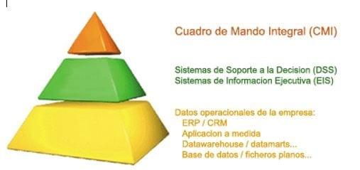 Cuadro de Mando Integral y DSS Sistemas de Soporte a la Decisión