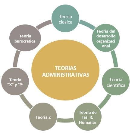 Englobe de las Teorías Administrativas