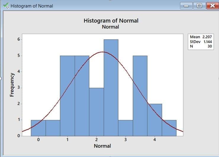 Histograma - Diagrama y Distribución en Mantenimiento