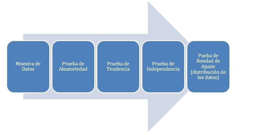 Proceso de Análisis de Datos en Mantenimiento