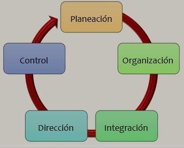Proceso Administrativo y Administración Hospitalaria