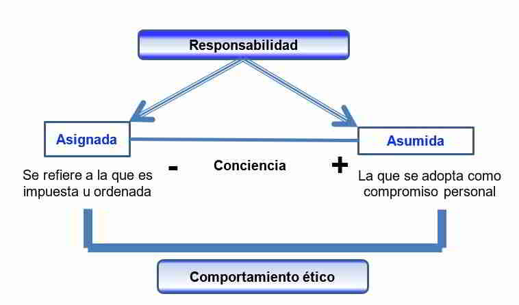 Responsabilidad social y comportamiento ético