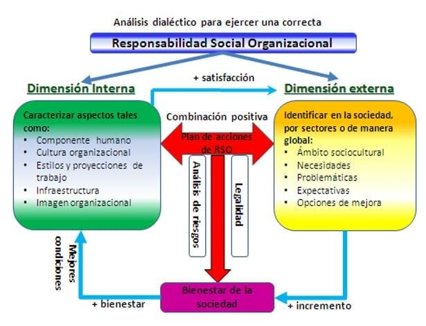 Responsabilidad social organizacional