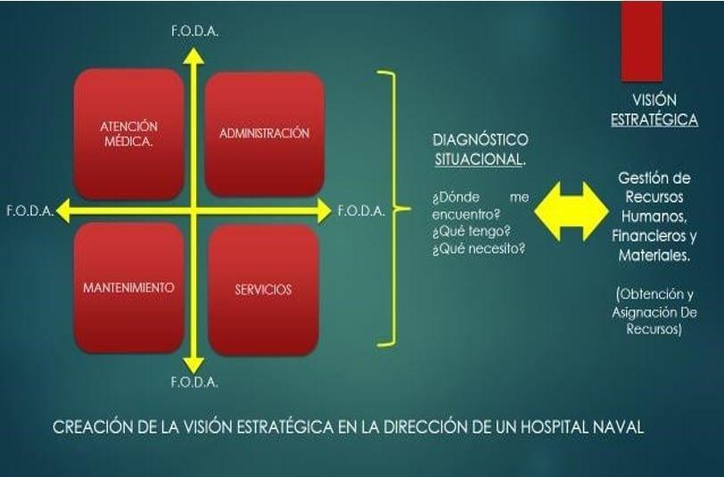 VIsión estratégica para la Dirección de un Hospital