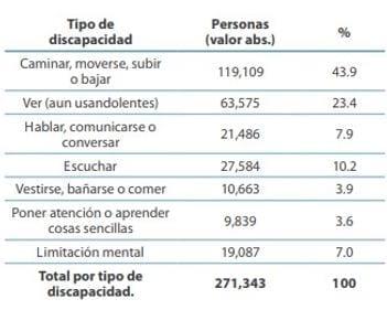 Porcentajes de los tipos de discapacidad en las personas