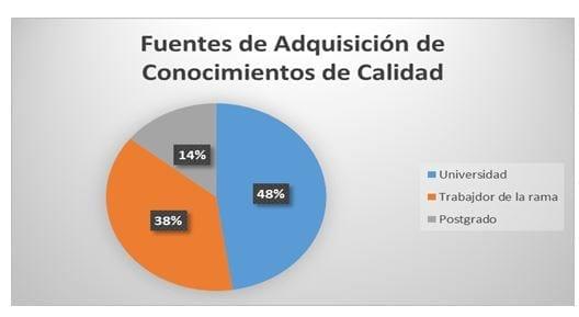 Figura 2: Gráfico de adquisición de conocimientos de Calidad.