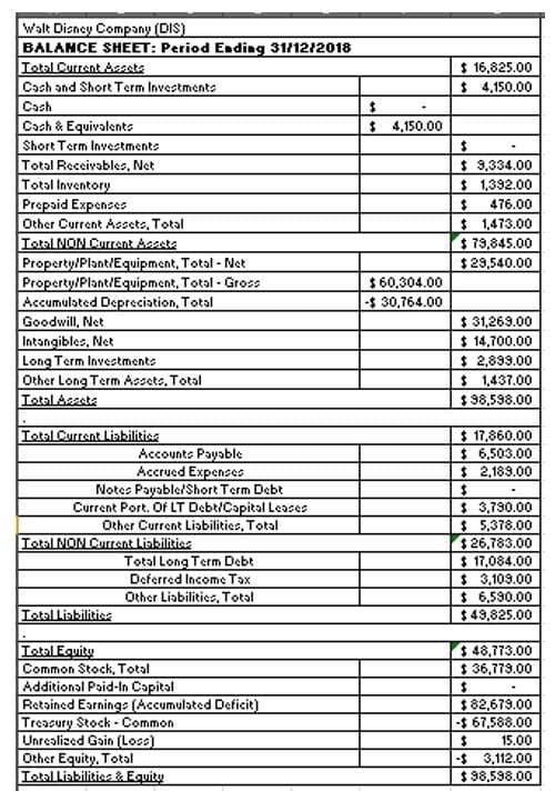 Tabla 1. Balance General de Walt Disney Company, a diciembre del 2018 (en millones de dólares):
