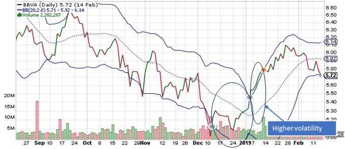 Tendencia y volatilidad de la acción BBVA
