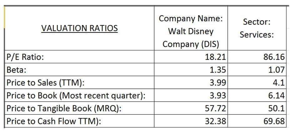 Coeficientes Financieros de Walt Disney Company