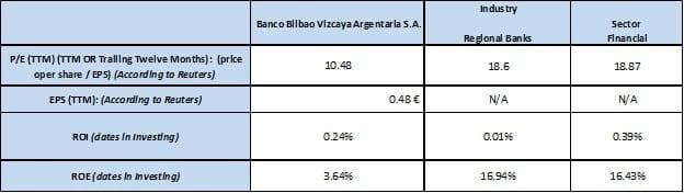 Indicadores sector financiero y BBVA