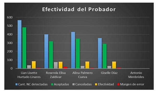 Figura 1: Gráfico de efectividad de los probadores de software