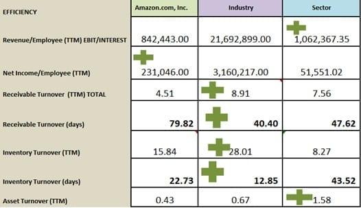 Eficiencia de Amazon.com en el último periodo