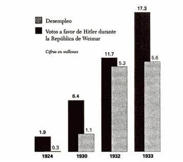 Estadísticas sobre la relación entre la evolución del desempleo con los votos a favor de Hitler en la República de Weimar.