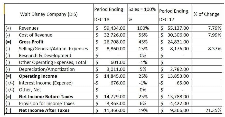 Tabla 2. Estado de Resultados de Walt Disney Company, a diciembre del 2018 (en millones de dólares).