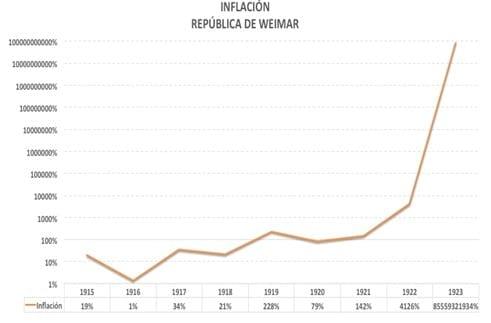 Evolución de la inflación en Alemania entre los años de 1918 a 1923