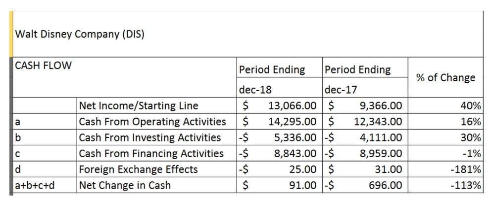 Flujo de Efectivo de Walt Disney Company, a diciembre del 2018 (en millones de dólares).