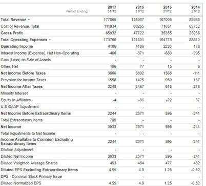 Amazon: Ingresos y ganancias por acción de los últimos años