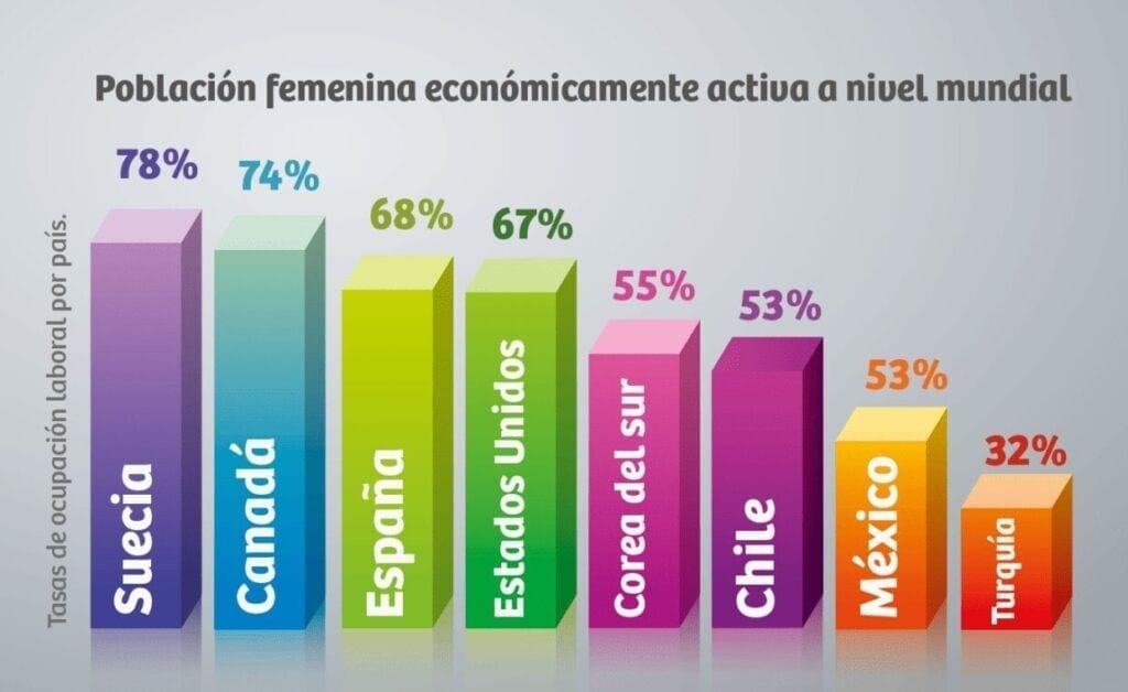 Población Femenina Económicamente Activa