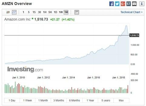 Precio de las acciones Amazon.com