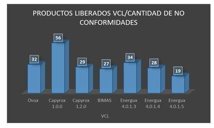 Productos liberados/ cantidad de no conformidades - VCL