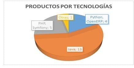 Productos por tecnologías