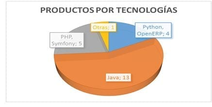 Figura 5: Productos por tecnologías. [4]