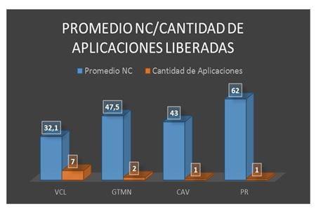 Promedio de NC por cantidad de aplicaciones liberadas