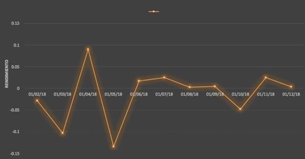 Comportamiento de los rendimientos de GB del año 2018