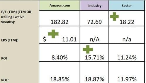 Retorno de inversión Amazon