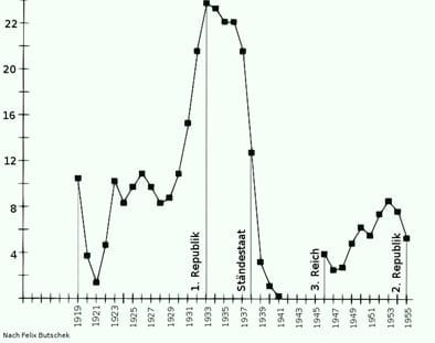 tasa de desempleo de Alemania entre los años 1919-1955