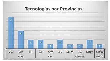 Tecnologías más usadas por provincias