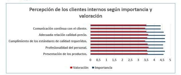 Comparación entre importancia y valoración de la percepción de los clientes internos