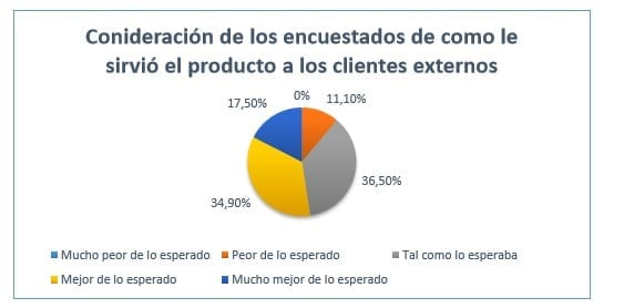 Consideración de los trabajadores de la empresa de la utilidad de los productos a los clientes externos